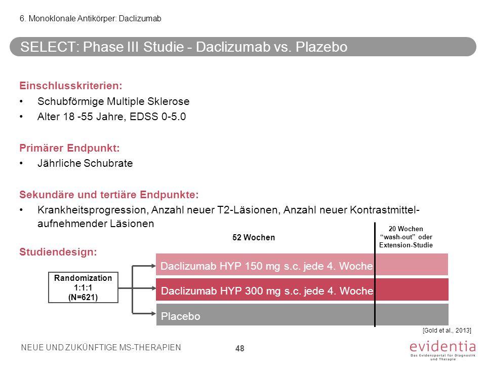 SELECT: Phase III Studie - Daclizumab vs. Plazebo Einschlusskriterien: Schubförmige Multiple Sklerose Alter 18 -55 Jahre, EDSS 0-5.0 Primärer Endpunkt