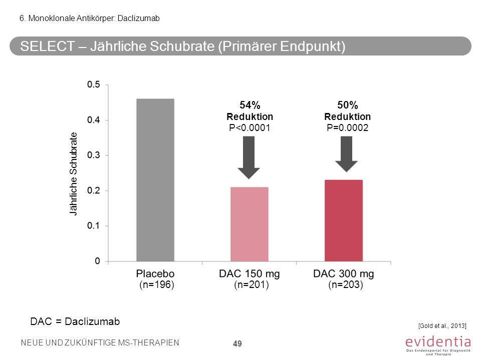 6. Monoklonale Antikörper: Daclizumab SELECT – Jährliche Schubrate (Primärer Endpunkt) NEUE UND ZUKÜNFTIGE MS-THERAPIEN 49 54% Reduktion P<0.0001 50%