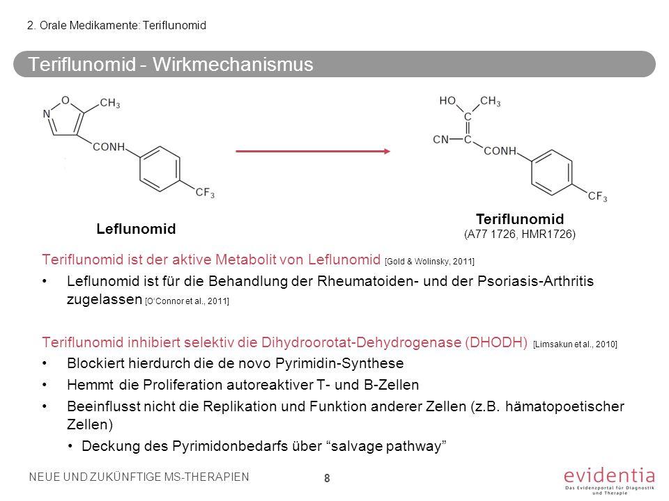 Teriflunomid - Pharmakokinetik Orale Absorption: [Limsakun et al., 2010] Schnelle Absorption mit ~100% Bioverfügbarkeit unabhängig von Nahrungsaufnahme Dosierung: 1x/Tag per os Metabolisierung: [Wang et al., 2011] Insgesamt moderate Metabolisierung (nur begrenzt durch CYP450-Enzyme) Elimination: [Limsakun et al., 2010] Unterliegt ausgeprägtem enterohepatischem Recycling [Miller et al., 2012] Halbwertszeit ~19 days [Limsakun et al., 2010] Vorwiegend unverändert über Faeces [Miller et al., 2012] 2.