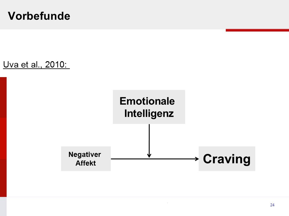 University Vorbefunde 24 Negativer Affekt Craving Emotionale Intelligenz Uva et al., 2010: