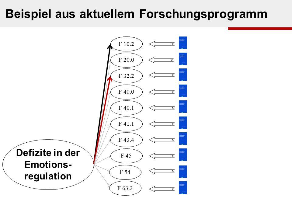 s. Houts in Beutler & Malik, 2002s. Graphik Defizite in der Emotions- regulation Beispiel aus aktuellem Forschungsprogramm F 00.0 F 20.0 F 32.2 F 40.0