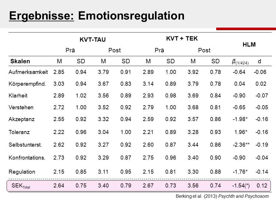 KVT-TAU KVT + TEK HLM PräPostPräPost Skalen M SD M M M β (1/424) d Aufmerksamkeit2.850.943.790.912.891.003.920.78 -0.64 -0.06 Körperempfind.3.030.943.