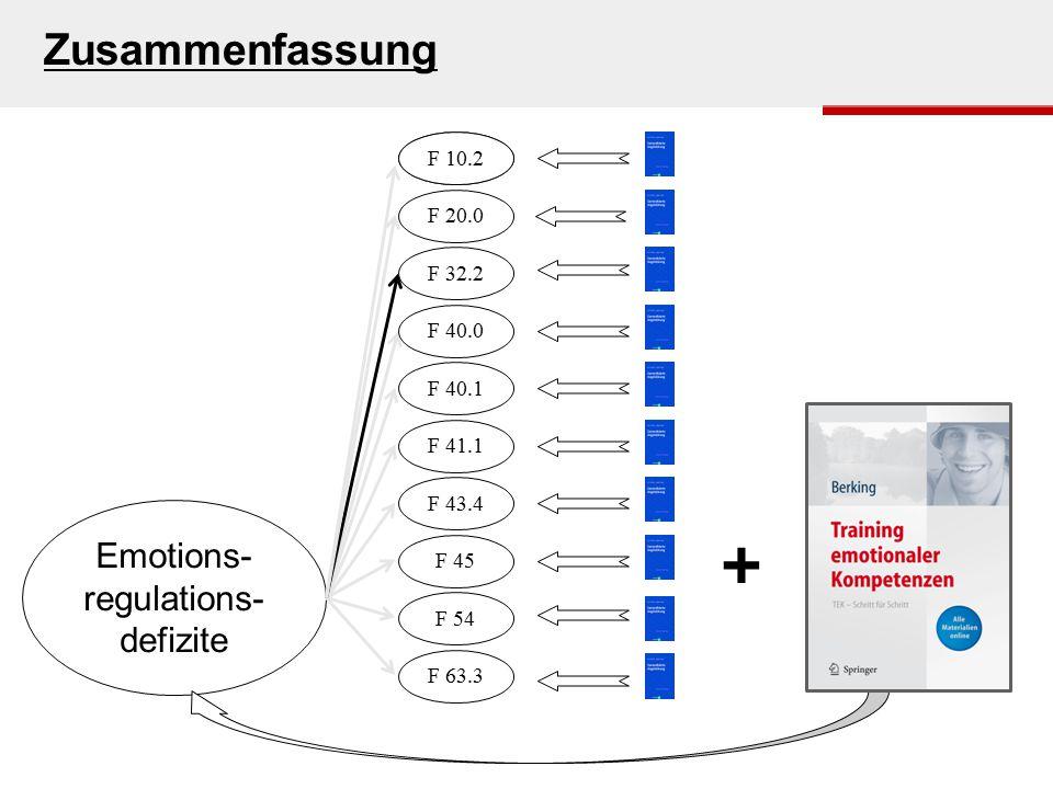 s. Houts in Beutler & Malik, 2002s. Graphik Emotions- regulations- defizite + F 00.0 F 20.0 F 32.2 F 40.0 F 40.1 F 41.1 F 43.4 F 45 F 10.2 F 54 F 63.3