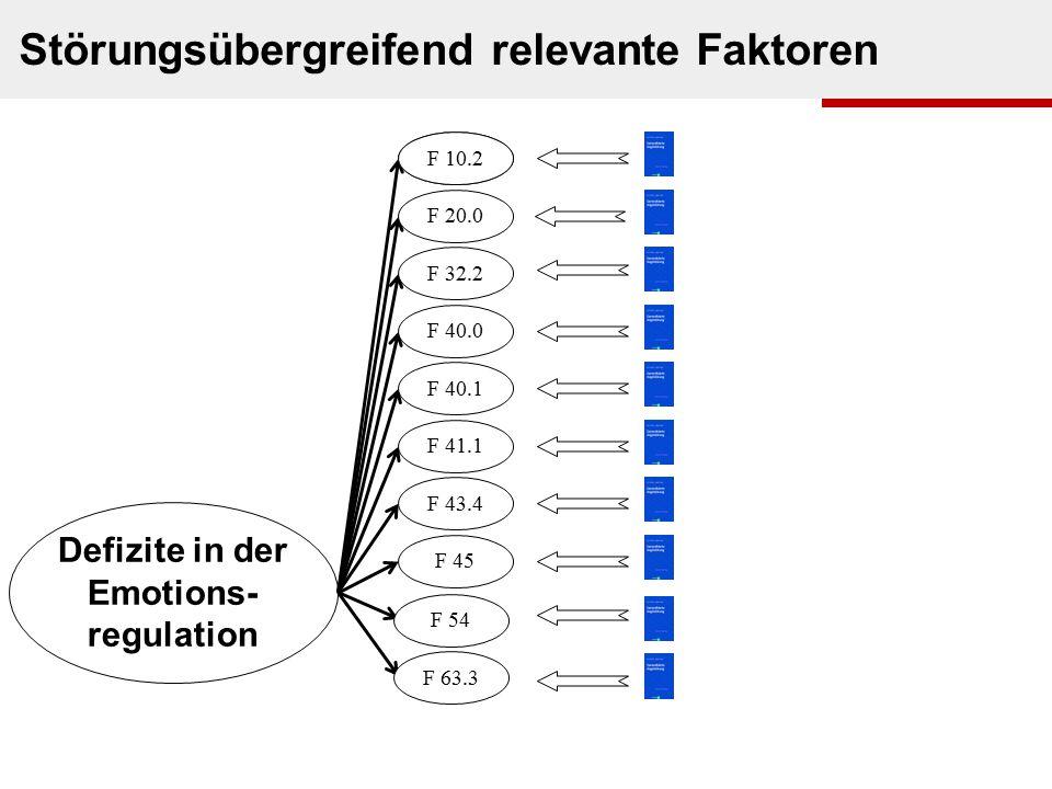 s. Houts in Beutler & Malik, 2002s. Graphik Defizite in der Emotions- regulation Störungsübergreifend relevante Faktoren F 00.0 F 20.0 F 32.2 F 40.0 F
