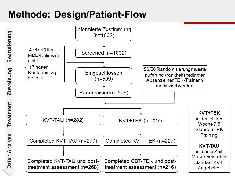 Screened (n=1002) Eingeschlossen (n=509) Informierte Zustimmung (n=1002) KVT-TAU (n=282) KVT+TEK (n=227) Completed KVT-TAU (n=277)Completed KVT+TEK (n