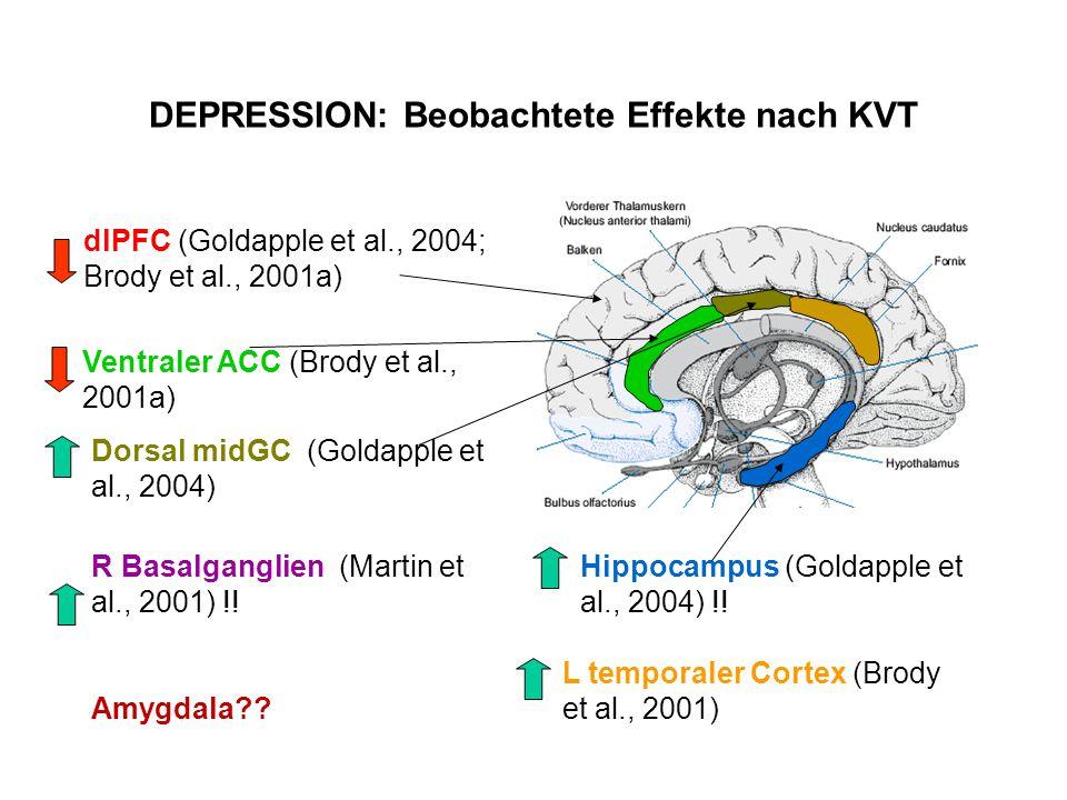 DEPRESSION: Beobachtete Effekte nach KVT dlPFC (Goldapple et al., 2004; Brody et al., 2001a) Ventraler ACC (Brody et al., 2001a) L temporaler Cortex (