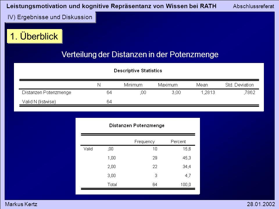 Leistungsmotivation und kognitive Repräsentanz von Wissen bei RATH Abschlussreferat Markus Kertz28.01.2002 IV) Ergebnisse und Diskussion 1. Überblick