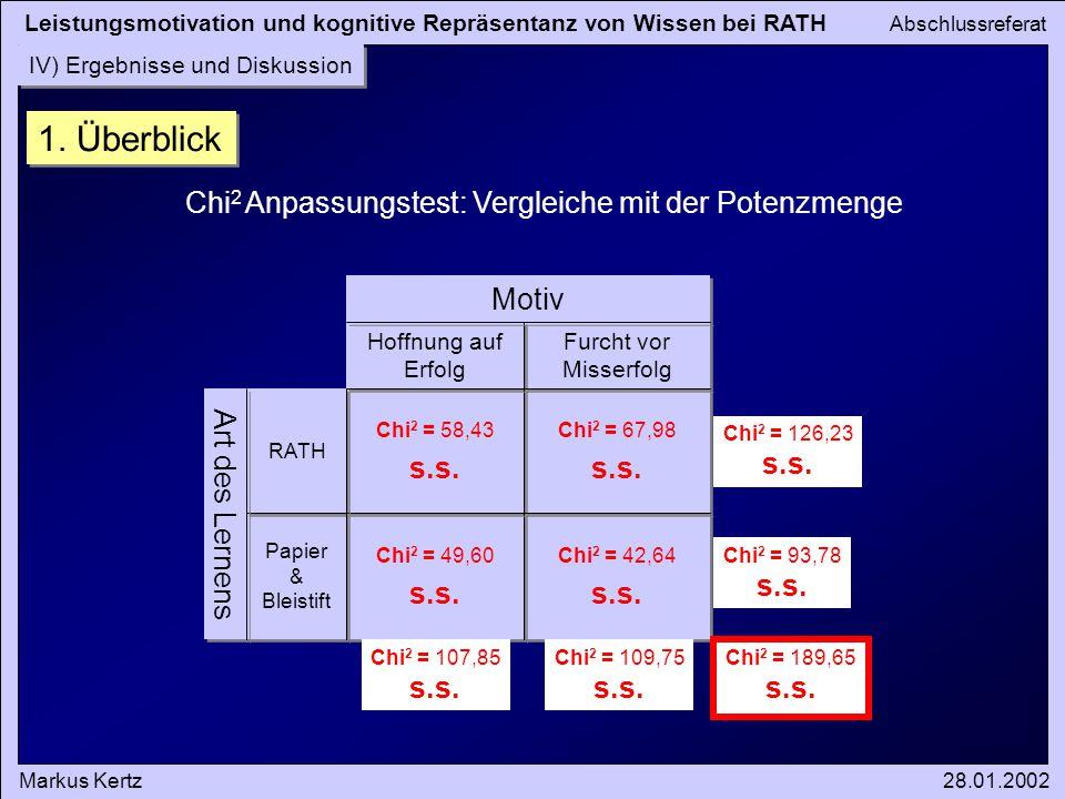 Leistungsmotivation und kognitive Repräsentanz von Wissen bei RATH Abschlussreferat Markus Kertz28.01.2002 Art des Lernens Motiv Chi 2 = 42,64 s.s. Ch