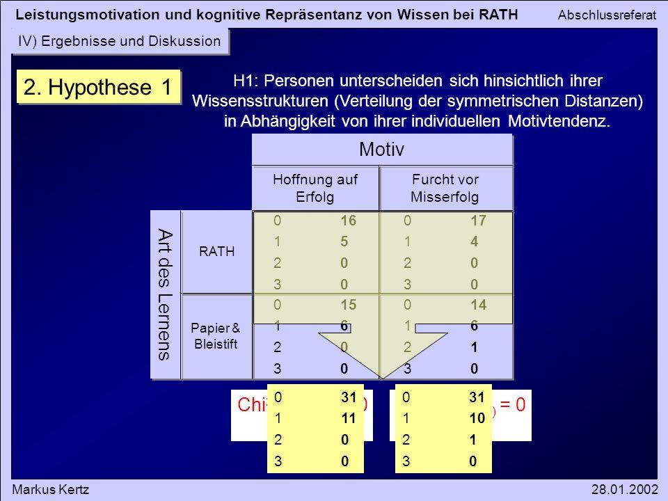 Leistungsmotivation und kognitive Repräsentanz von Wissen bei RATH Abschlussreferat Markus Kertz28.01.2002 IV) Ergebnisse und Diskussion 2. Hypothese