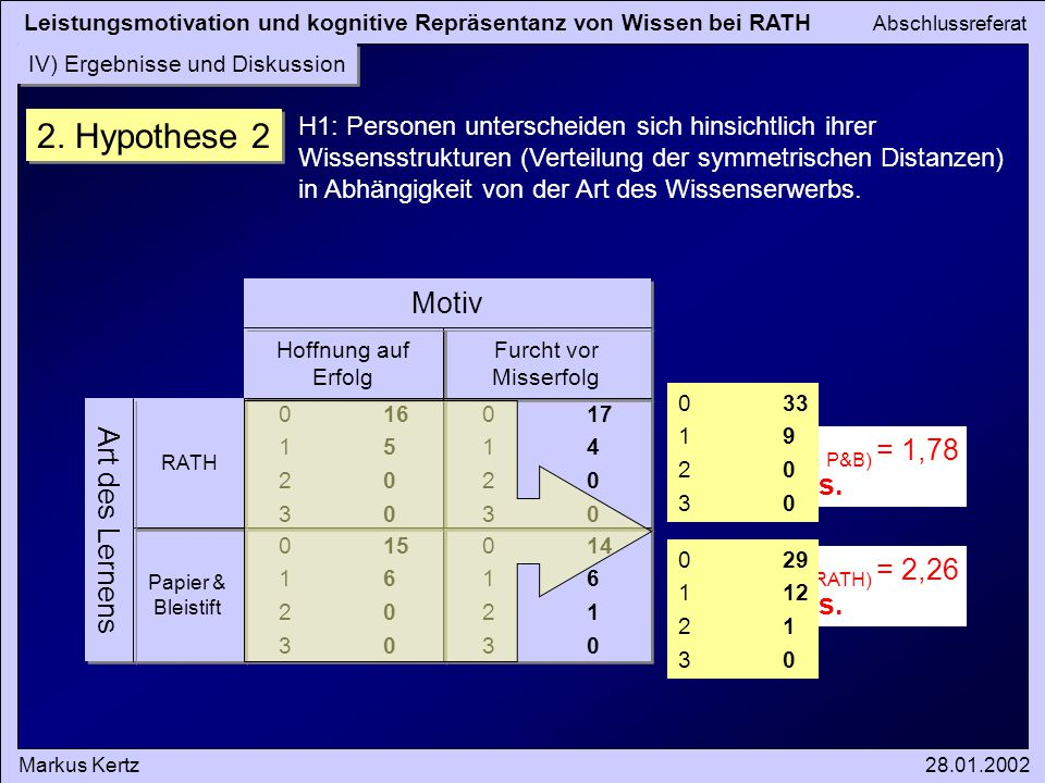 Leistungsmotivation und kognitive Repräsentanz von Wissen bei RATH Abschlussreferat Markus Kertz28.01.2002 IV) Ergebnisse und Diskussion 2.