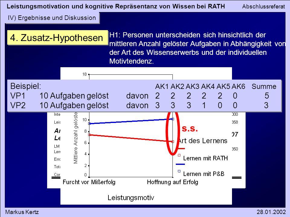 Leistungsmotivation und kognitive Repräsentanz von Wissen bei RATH Abschlussreferat Markus Kertz28.01.2002 IV) Ergebnisse und Diskussion 4. Zusatz-Hyp