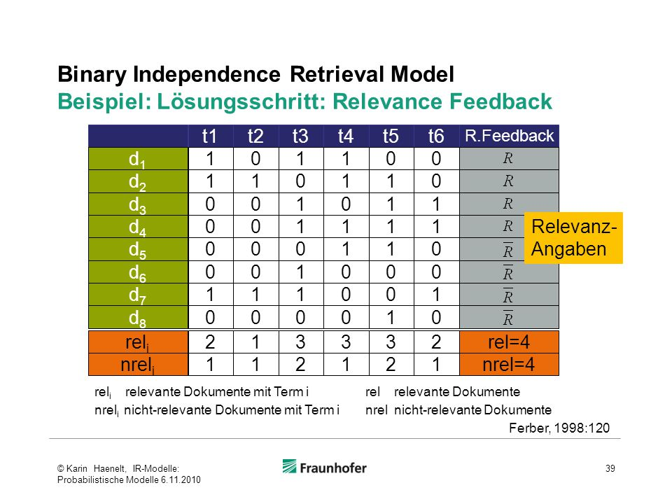 Binary Independence Retrieval Model Beispiel: Lösungsschritt: Relevance Feedback 39 t1t2t3t4t5t6 R.Feedback 101100d1d1 110110d2d2 001011d3d3 001111d4d
