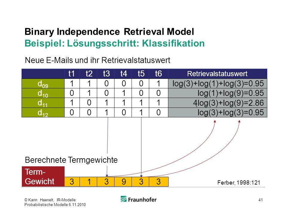 Binary Independence Retrieval Model Beispiel: Lösungsschritt: Klassifikation 41 t1t2t3t4t5t6 Retrievalstatuswert 110001 log(3)+log(1)+log(3)=0.95 d 09 010100 log(1)+log(9)=0.95 d 10 101111 4  log(3)+log(9)=2.86 d 11 001010 log(3)+log(3)=0.95 d 12 313933 Term- Gewicht Ferber, 1998:121 Neue E-Mails und ihr Retrievalstatuswert Berechnete Termgewichte © Karin Haenelt, IR-Modelle: Probabilistische Modelle 6.11.2010