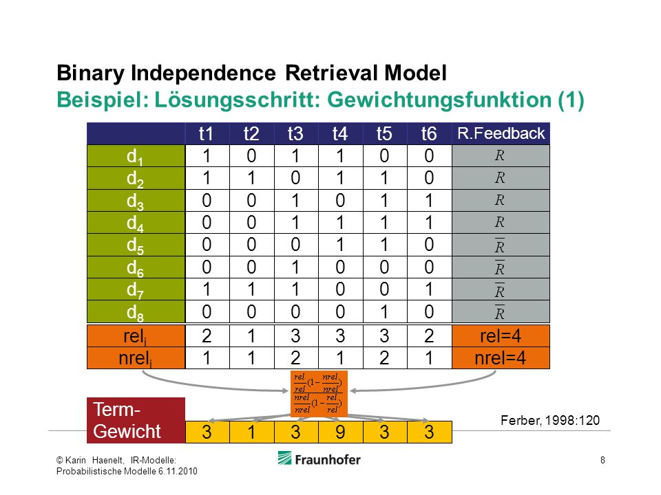 Binary Independence Retrieval Model Beispiel: Lösungsschritt: Gewichtungsfunktion (1) 8 313933 Term- Gewicht t1t2t3t4t5t6 R.Feedback 101100d1d1 110110d2d2 001011d3d3 001111d4d4 000110d5d5 001000d6d6 111001d7d7 000010d8d8 213332rel=4rel i 112121nrel=4nrel i Ferber, 1998:120 © Karin Haenelt, IR-Modelle: Probabilistische Modelle 6.11.2010