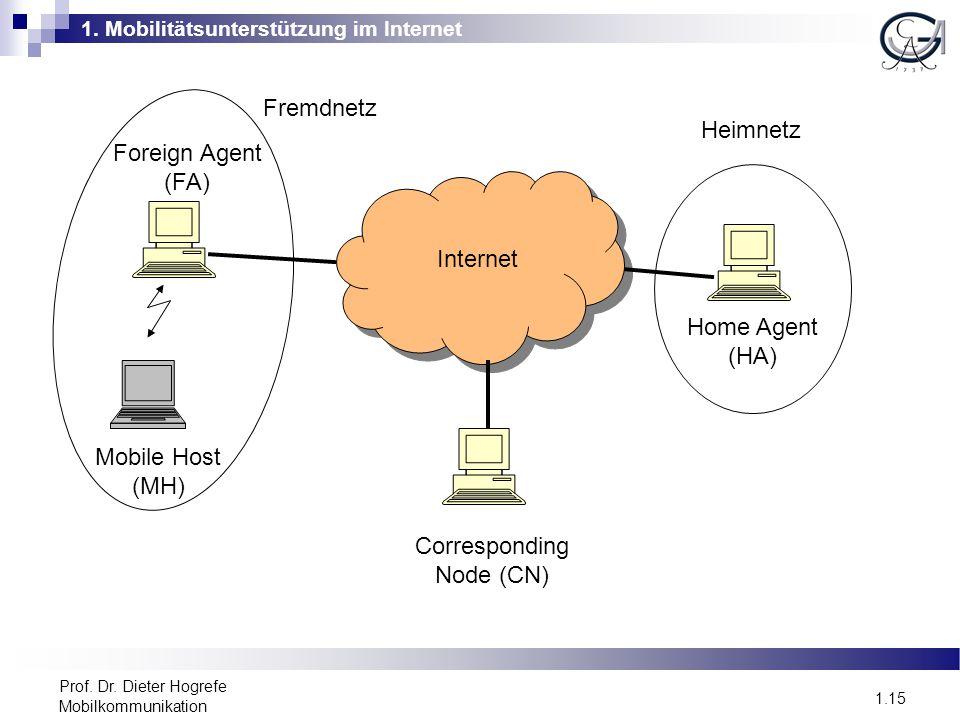1. Mobilitätsunterstützung im Internet 1.15 Prof. Dr. Dieter Hogrefe Mobilkommunikation Internet Mobile Host (MH) Foreign Agent (FA) Corresponding Nod