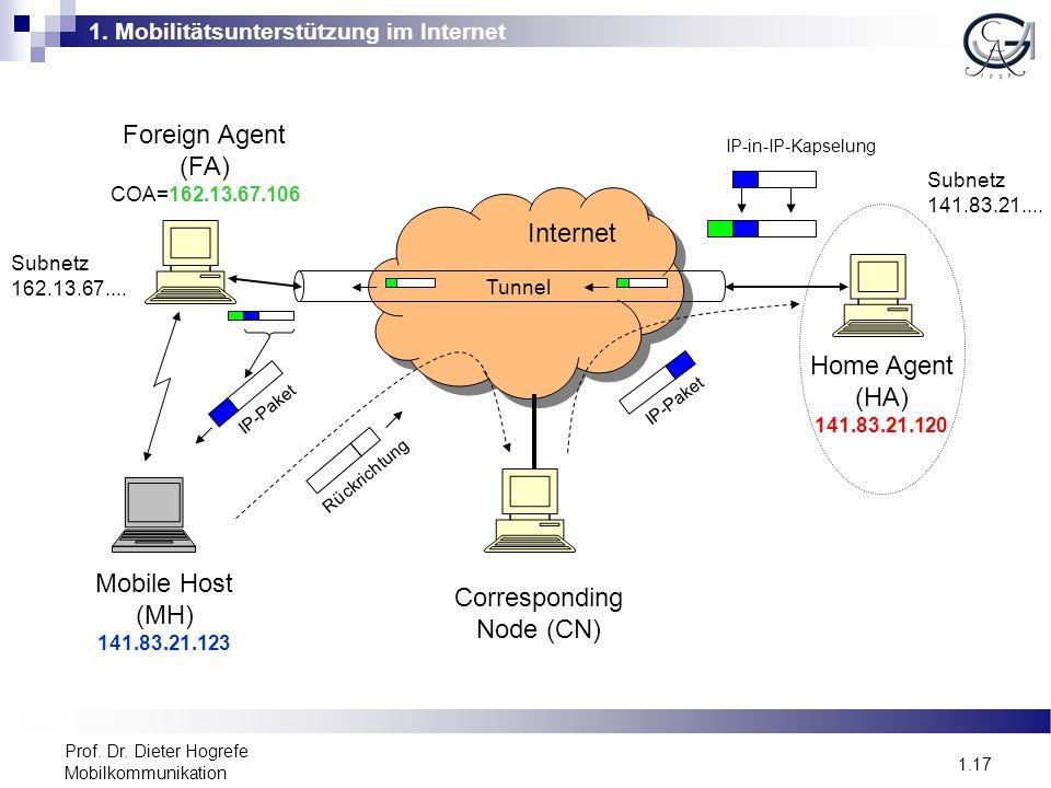 1. Mobilitätsunterstützung im Internet 1.17 Prof. Dr. Dieter Hogrefe Mobilkommunikation Internet Mobile Host (MH) 141.83.21.123 Foreign Agent (FA) COA