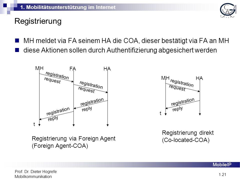 1. Mobilitätsunterstützung im Internet 1.21 Prof. Dr. Dieter Hogrefe Mobilkommunikation Registrierung MobileIP MH meldet via FA seinem HA die COA, die