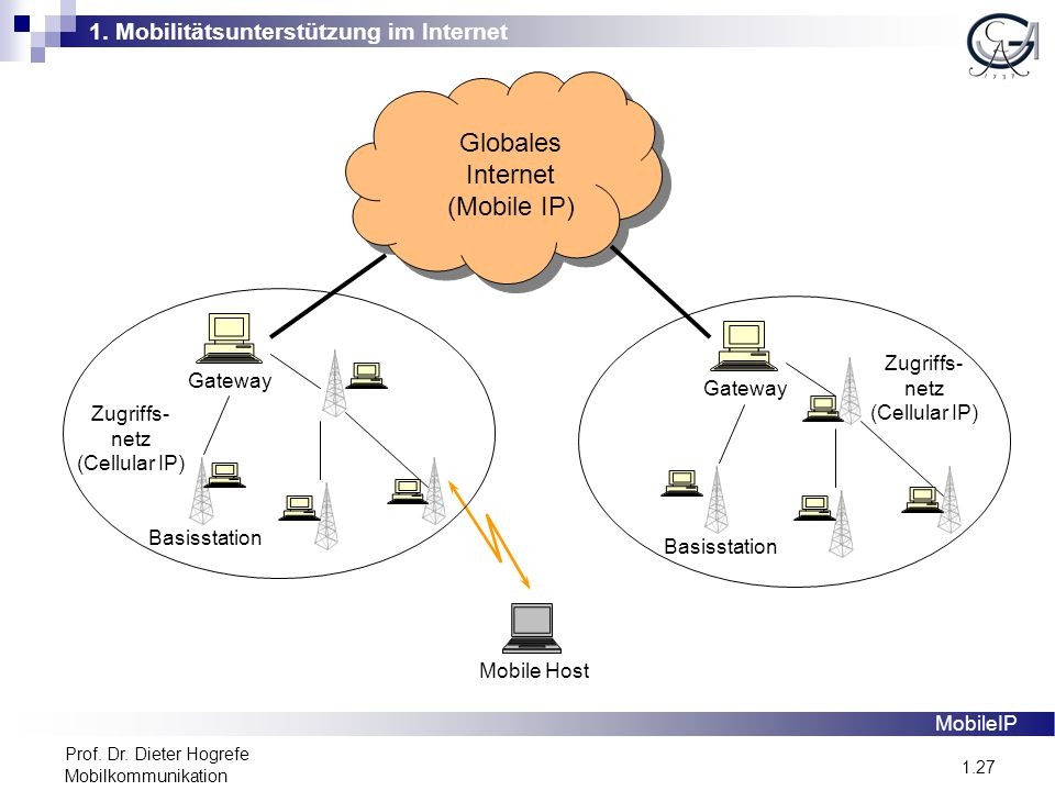 1. Mobilitätsunterstützung im Internet 1.27 Prof. Dr. Dieter Hogrefe Mobilkommunikation Globales Internet (Mobile IP) Gateway Mobile Host Basisstation
