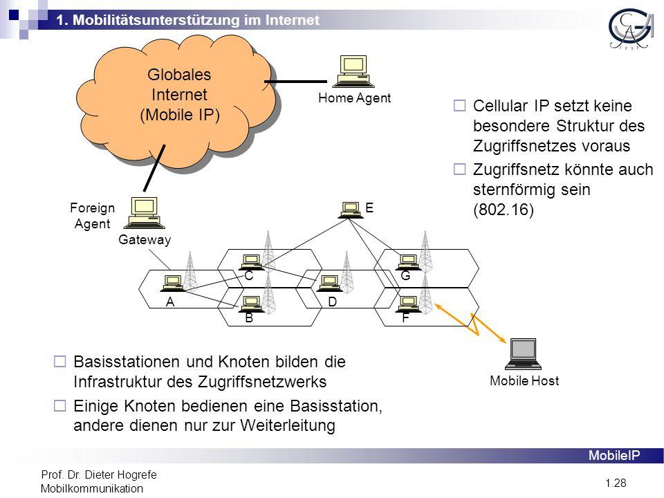 1. Mobilitätsunterstützung im Internet 1.28 Prof. Dr. Dieter Hogrefe Mobilkommunikation Globales Internet (Mobile IP) Gateway Mobile Host A C B D E F