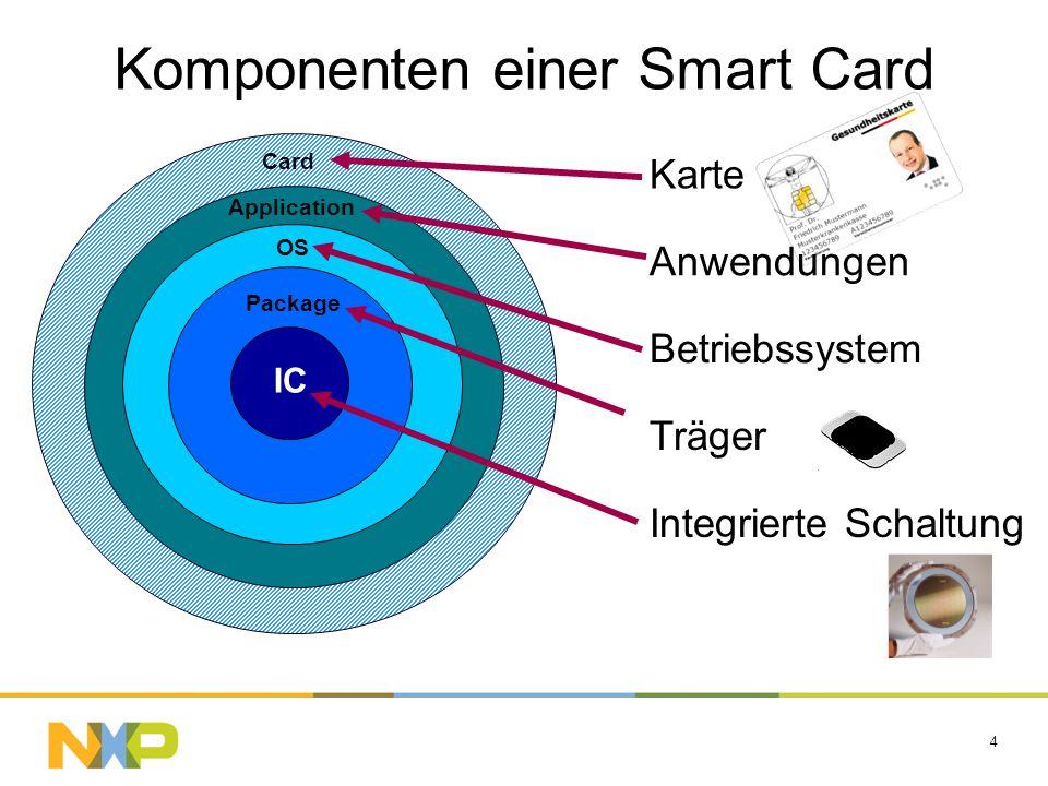 4 IC Package Application Card OS Komponenten einer Smart Card Karte Anwendungen Betriebssystem Träger Integrierte Schaltung