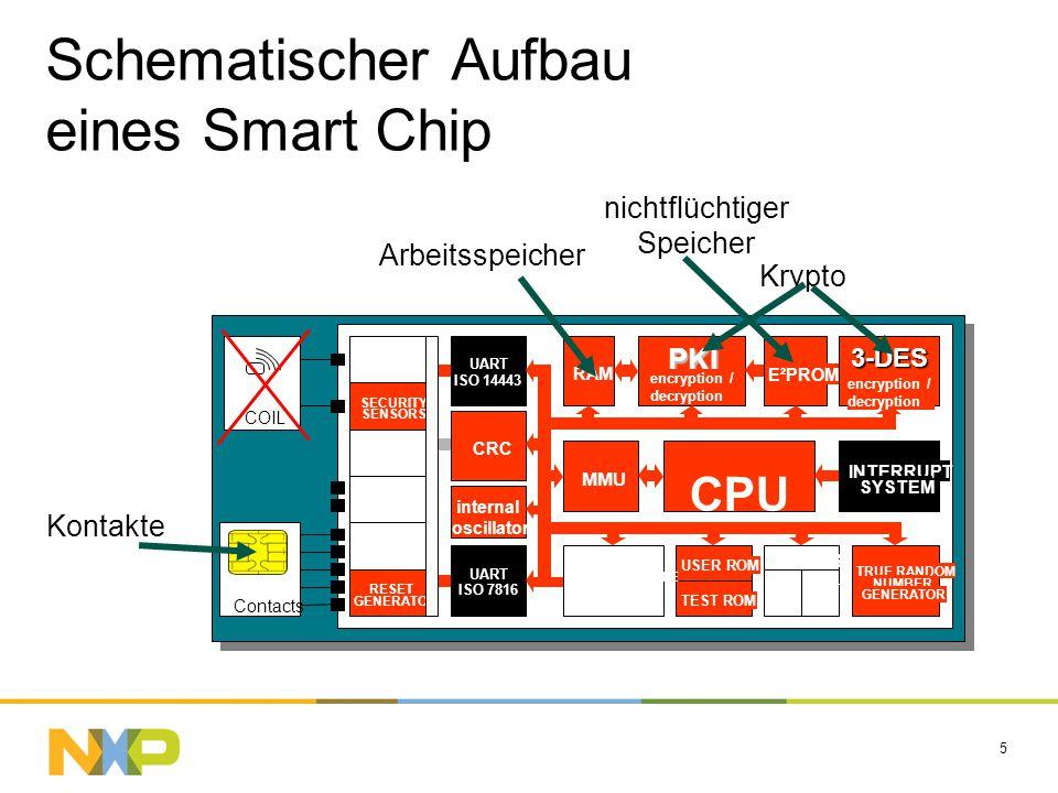 5 Schematischer Aufbau eines Smart Chip MMU INTERRUPT SYSTEM RAM PKI E²PROM 3-DES TRUE RANDOM NUMBER GENERATOR CRC UART ISO 7816 UART ISO 14443 TIMERS