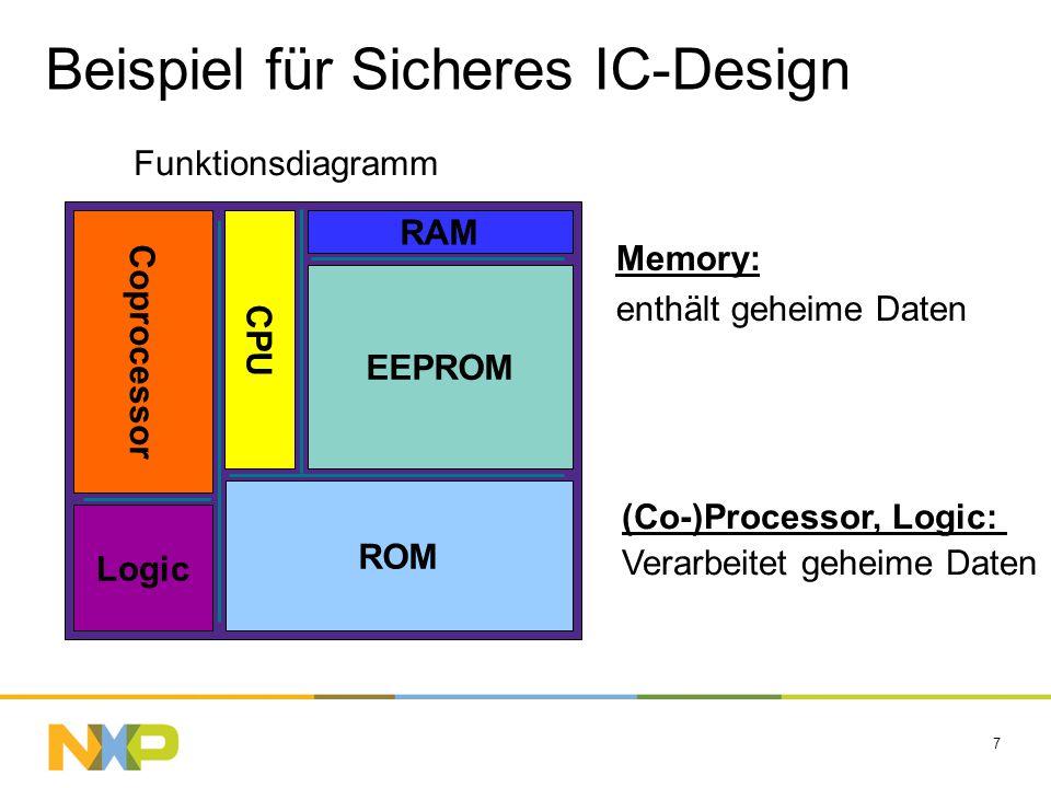 7 Memory: enthält geheime Daten (Co-)Processor, Logic: Verarbeitet geheime Daten EEPROM RAM ROM CPU Coprocessor Logic Beispiel für Sicheres IC-Design
