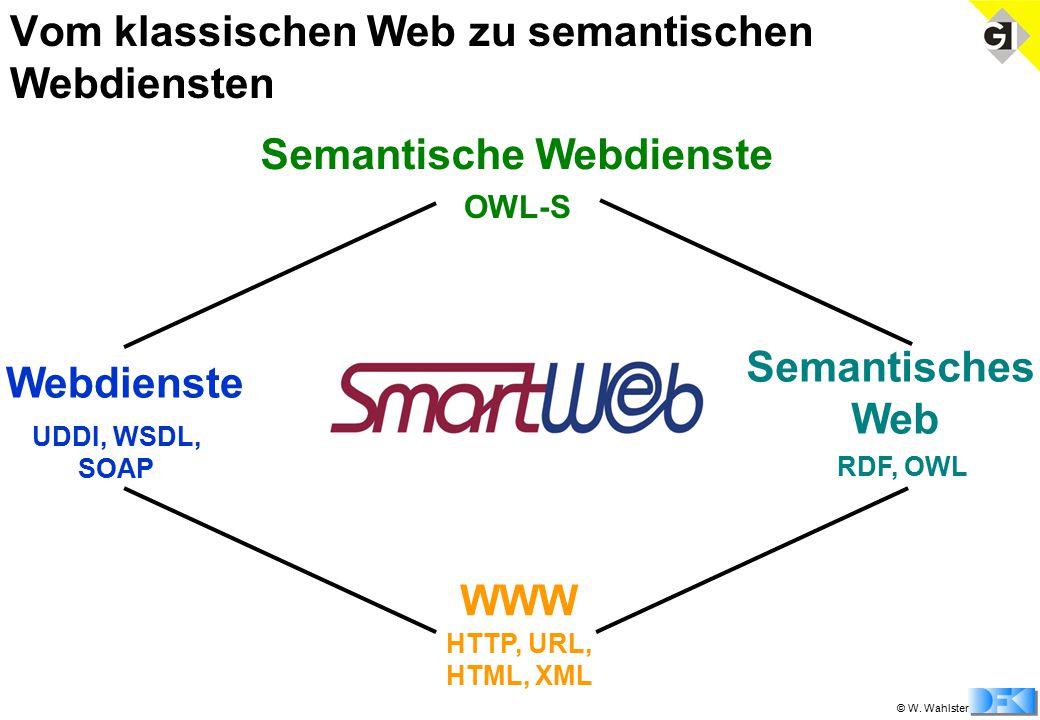 © W. Wahlster Vom klassischen Web zu semantischen Webdiensten WWW HTTP, URL, HTML, XML Semantisches Web Webdienste RDF, OWL UDDI, WSDL, SOAP Semantisc