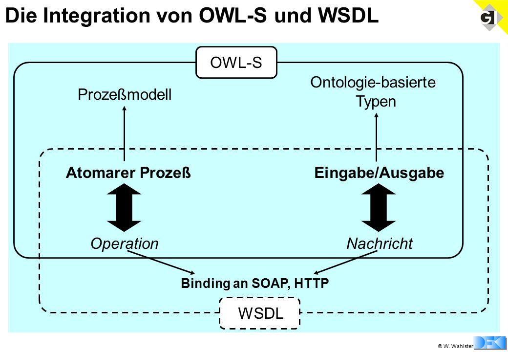 © W. Wahlster WSDL Binding an SOAP, HTTP Ontologie-basierte Typen OWL-S Prozeßmodell Atomarer ProzeßEingabe/Ausgabe OperationNachricht Die Integration