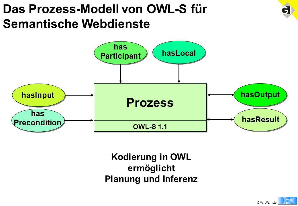 © W. Wahlster Das Prozess-Modell von OWL-S für Semantische Webdienste Prozess OWL-S 1.1 Kodierung in OWL ermöglicht Planung und Inferenz has Participa