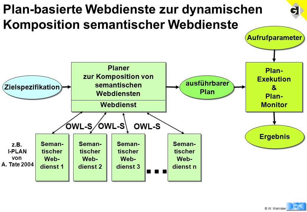 © W. Wahlster Plan-basierte Webdienste zur dynamischen Komposition semantischer Webdienste Zielspezifikation Planer zur Komposition von semantischen W
