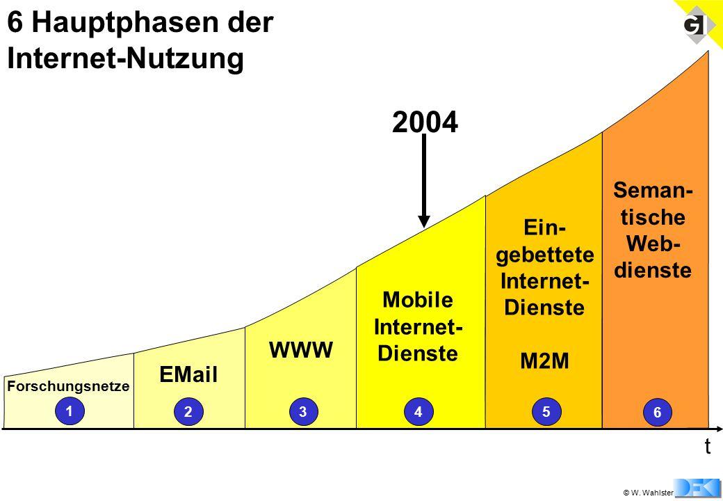 © W. Wahlster 6 Hauptphasen der Internet-Nutzung 1 Forschungsnetze 2345 EMail WWW Mobile Internet- Dienste Ein- gebettete Internet- Dienste M2M 2003 t