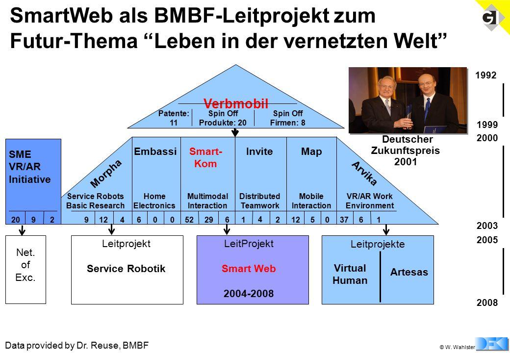"""© W. Wahlster SmartWeb als BMBF-Leitprojekt zum Futur-Thema """"Leben in der vernetzten Welt"""" 1992 1999 2000 2003 Verbmobil Spin Off Produkte: 20 Spin Of"""