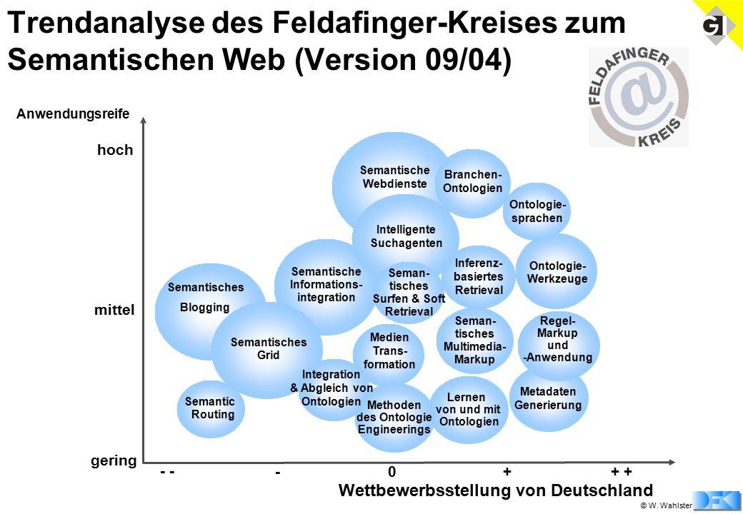 © W. Wahlster Trendanalyse des Feldafinger-Kreises zum Semantischen Web (Version 09/04) Semantische Informations- integration Ontologie- Werkzeuge Med