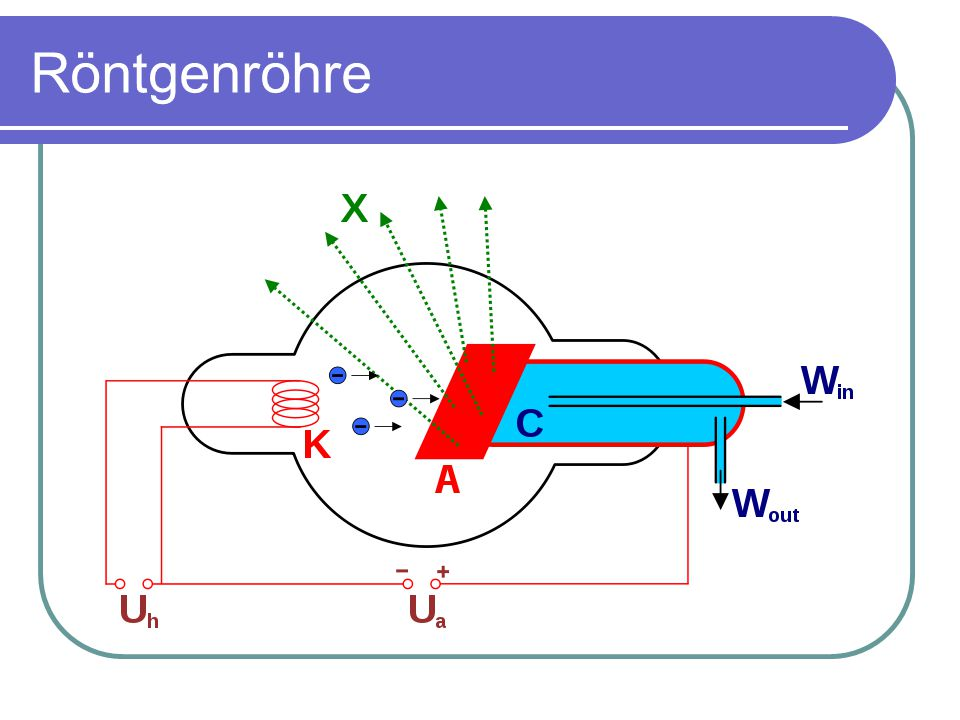 Entstehen der Röntgenstrahlung Glühkatode – beschleunigte Elektronen – Auftreffen auf Anode Röntgenbremsstrahlung Strahlung mit kontinuierlichem Spektrum ausfiltern der richtigen Wellenlängen charakteristische Röngenstrahlung Orbitalsprünge Linienspektrum