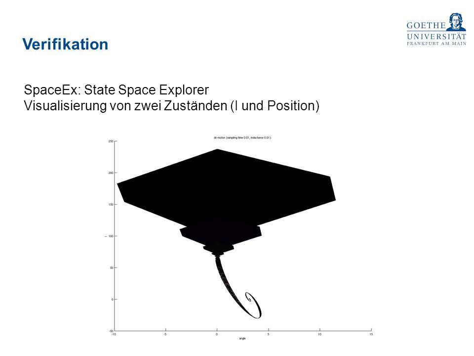 Verifikation SpaceEx: State Space Explorer Visualisierung von zwei Zuständen (I und Position)