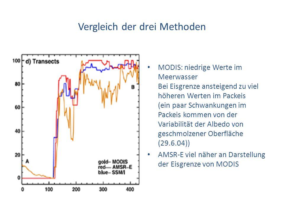 Vergleich der drei Methoden MODIS: niedrige Werte im Meerwasser Bei Eisgrenze ansteigend zu viel höheren Werten im Packeis (ein paar Schwankungen im P