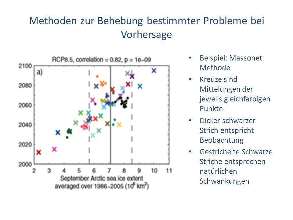 Methoden zur Behebung bestimmter Probleme bei Vorhersage Beispiel: Massonet Methode Kreuze sind Mittelungen der jeweils gleichfarbigen Punkte Dicker s