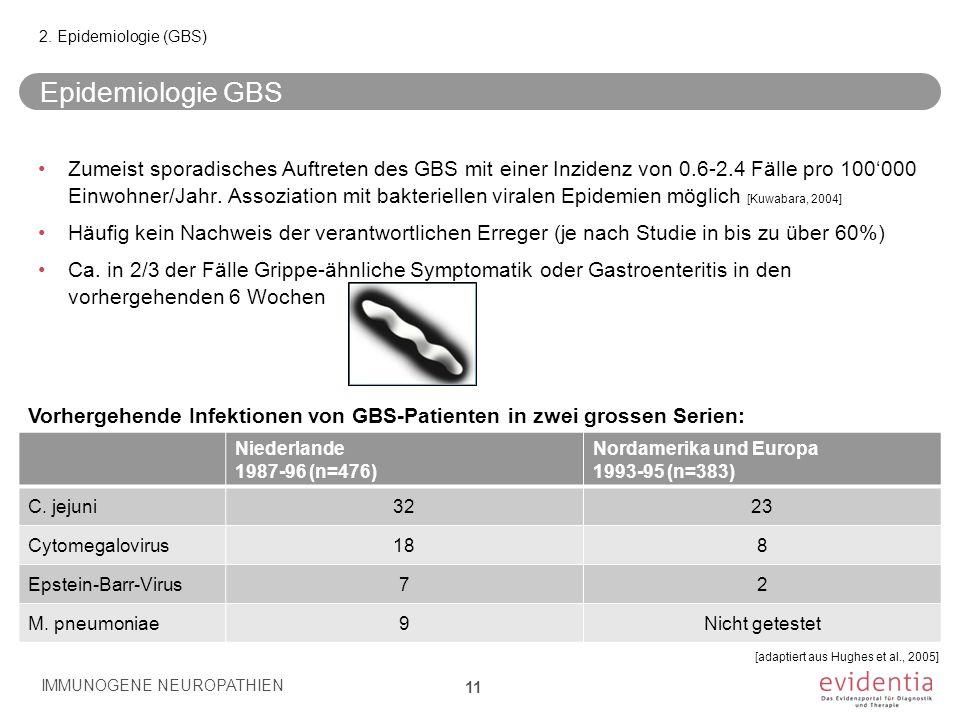 Epidemiologie GBS Zumeist sporadisches Auftreten des GBS mit einer Inzidenz von 0.6-2.4 Fälle pro 100'000 Einwohner/Jahr. Assoziation mit bakteriellen