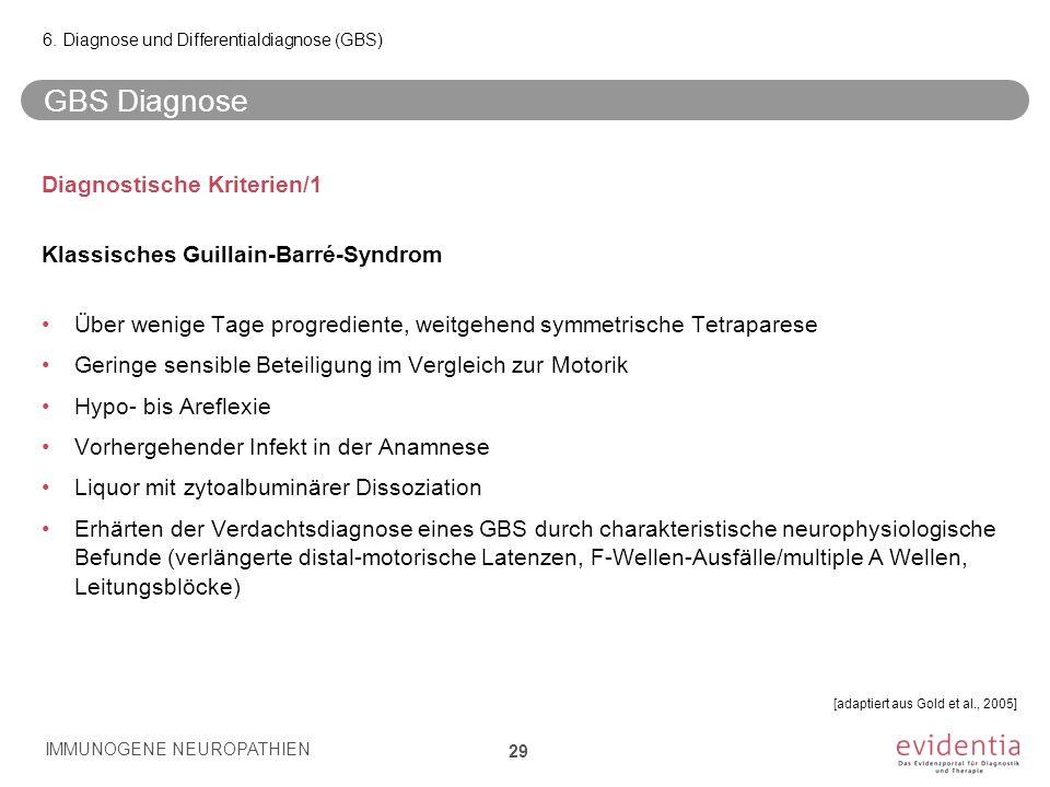 GBS Diagnose Diagnostische Kriterien/1 Klassisches Guillain-Barré-Syndrom Über wenige Tage progrediente, weitgehend symmetrische Tetraparese Geringe s