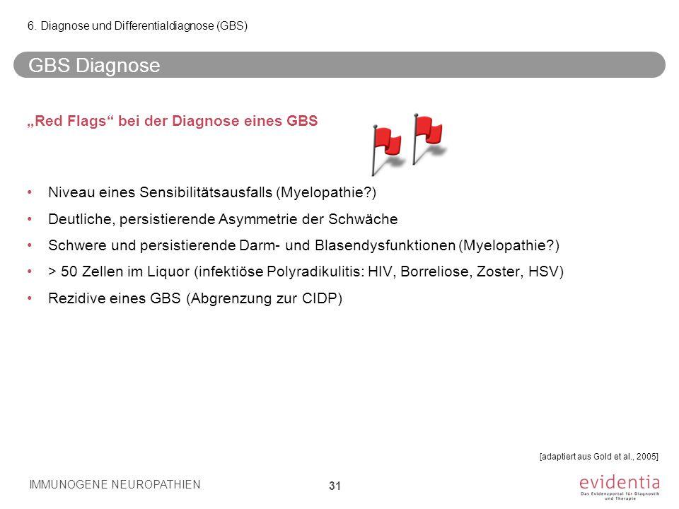 """GBS Diagnose """"Red Flags"""" bei der Diagnose eines GBS Niveau eines Sensibilitätsausfalls (Myelopathie?) Deutliche, persistierende Asymmetrie der Schwäch"""