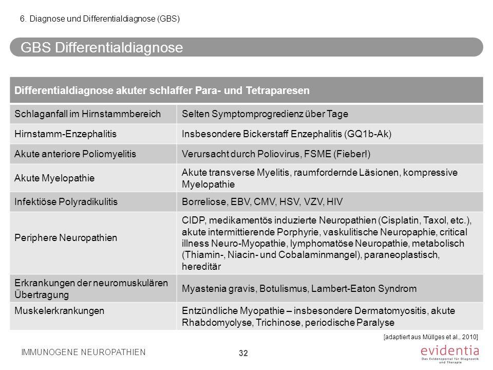GBS Differentialdiagnose IMMUNOGENE NEUROPATHIEN 32 6. Diagnose und Differentialdiagnose (GBS) [adaptiert aus Müllges et al., 2010] Differentialdiagno