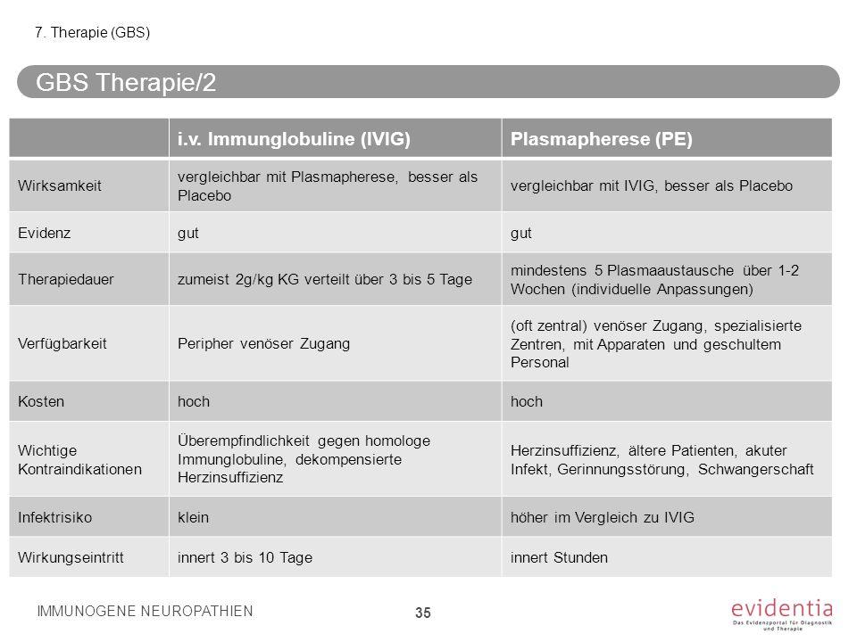 GBS Therapie/2 IMMUNOGENE NEUROPATHIEN 35 7. Therapie (GBS) i.v. Immunglobuline (IVIG)Plasmapherese (PE) Wirksamkeit vergleichbar mit Plasmapherese, b