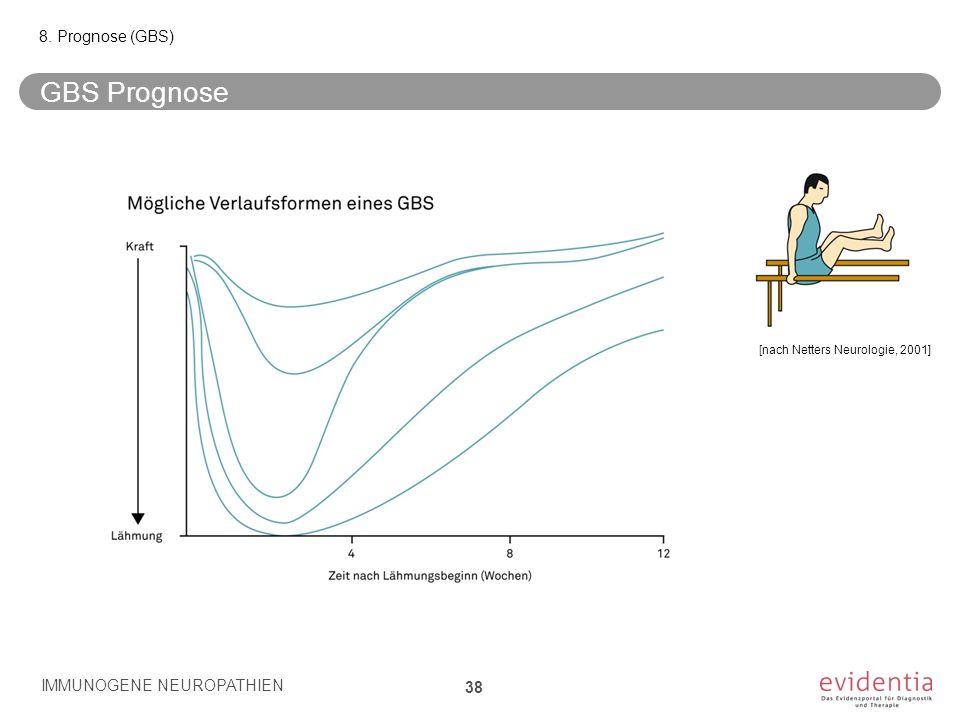 GBS Prognose IMMUNOGENE NEUROPATHIEN 38 8. Prognose (GBS) [nach Netters Neurologie, 2001]