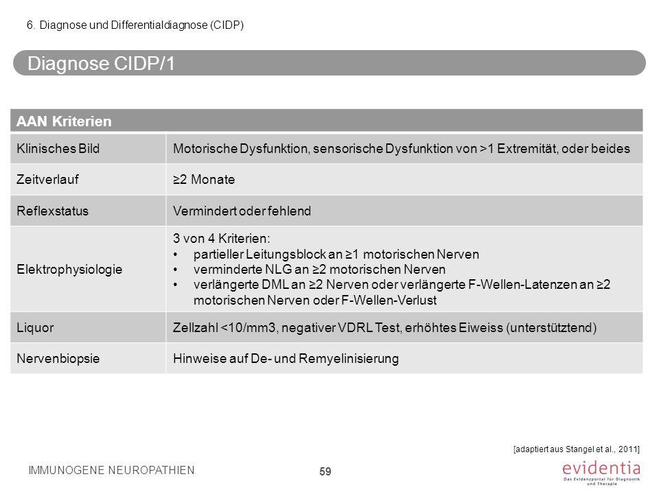 Diagnose CIDP/1 IMMUNOGENE NEUROPATHIEN 59 6. Diagnose und Differentialdiagnose (CIDP) [adaptiert aus Stangel et al., 2011] AAN Kriterien Klinisches B