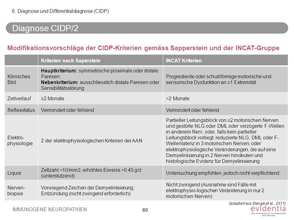 Diagnose CIDP/2 IMMUNOGENE NEUROPATHIEN 60 6. Diagnose und Differentialdiagnose (CIDP) [adaptiert aus Stangel et al., 2011] Kriterien nach SapersteinI