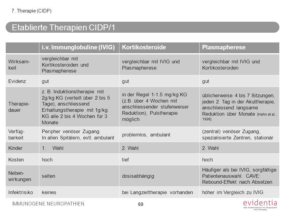 Etablierte Therapien CIDP/1 IMMUNOGENE NEUROPATHIEN 69 7. Therapie (CIDP) i.v. Immunglobuline (IVIG)KortikosteroidePlasmapherese Wirksam- keit verglei