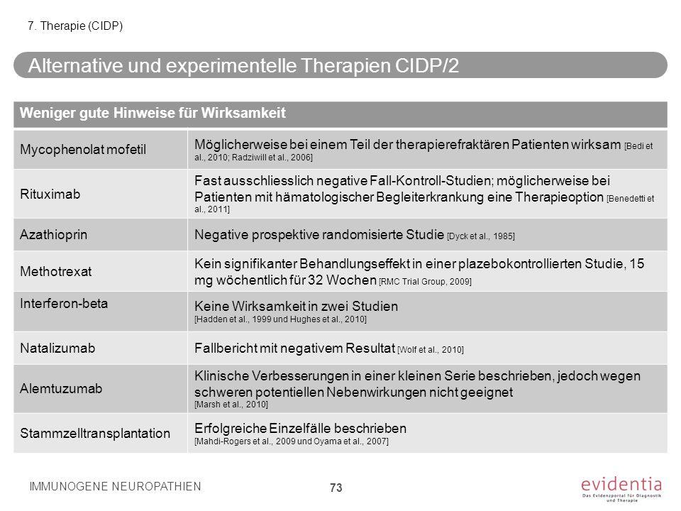 Alternative und experimentelle Therapien CIDP/2 IMMUNOGENE NEUROPATHIEN 73 7. Therapie (CIDP) Weniger gute Hinweise für Wirksamkeit: Weniger gute Hinw