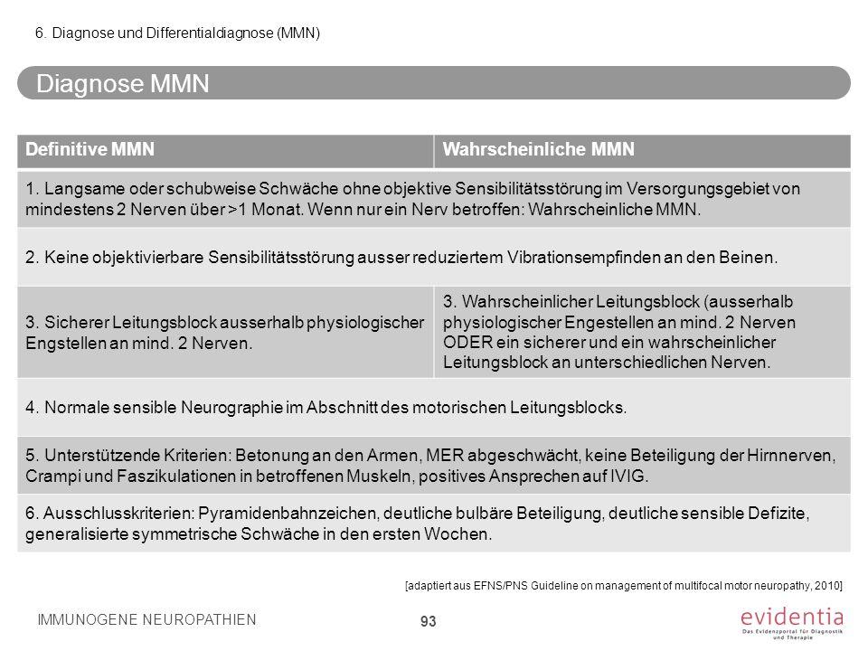 Diagnose MMN IMMUNOGENE NEUROPATHIEN 93 6. Diagnose und Differentialdiagnose (MMN) [adaptiert aus EFNS/PNS Guideline on management of multifocal motor