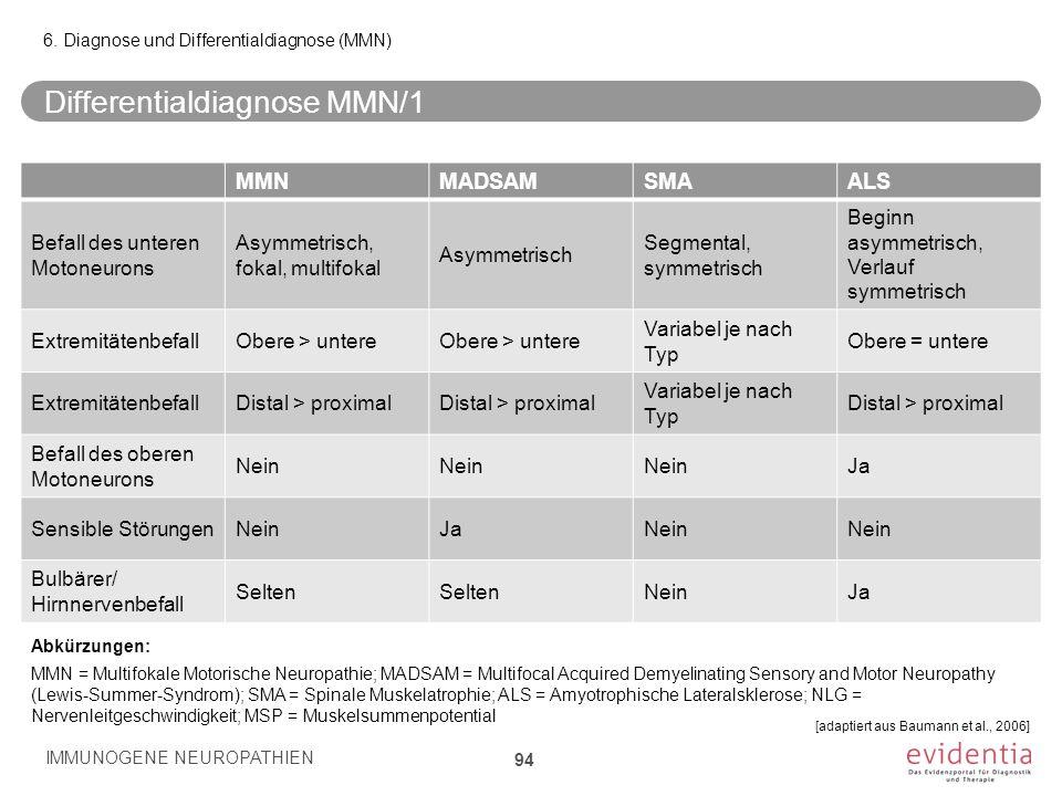Differentialdiagnose MMN/1 IMMUNOGENE NEUROPATHIEN 94 6. Diagnose und Differentialdiagnose (MMN) MMNMADSAMSMAALS Befall des unteren Motoneurons Asymme