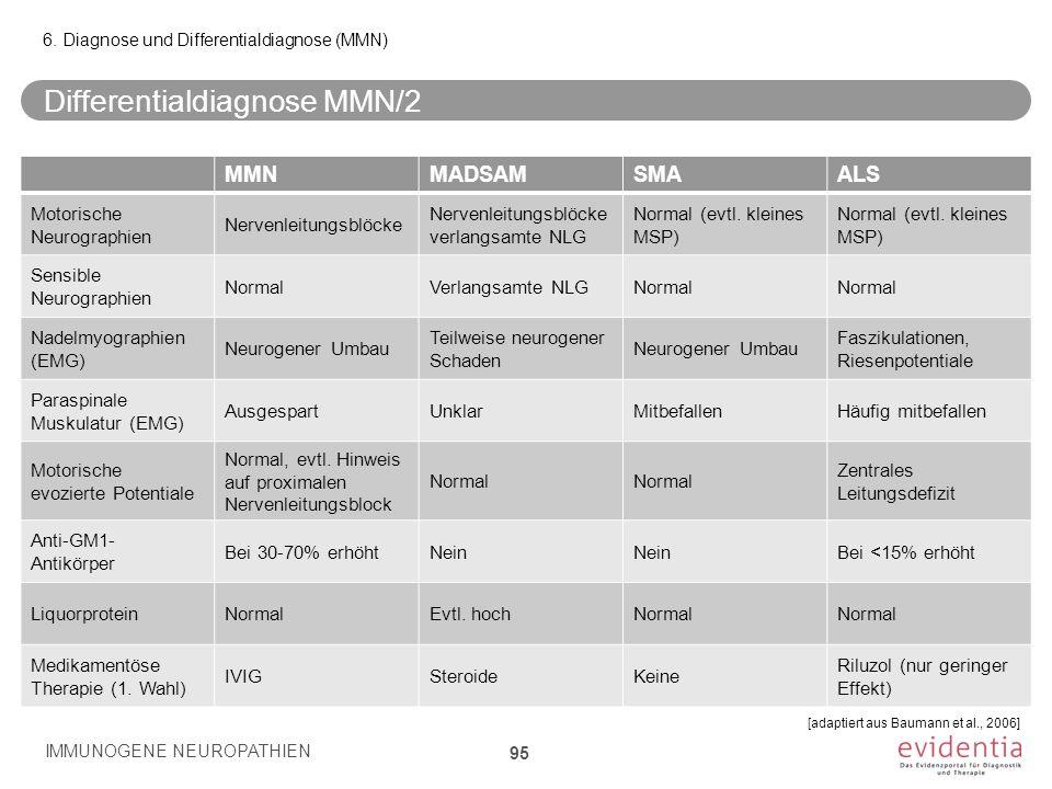 Differentialdiagnose MMN/2 IMMUNOGENE NEUROPATHIEN 95 6. Diagnose und Differentialdiagnose (MMN) MMNMADSAMSMAALS Motorische Neurographien Nervenleitun